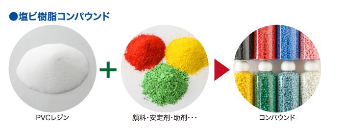 ●塩ビ樹脂コンパウンド